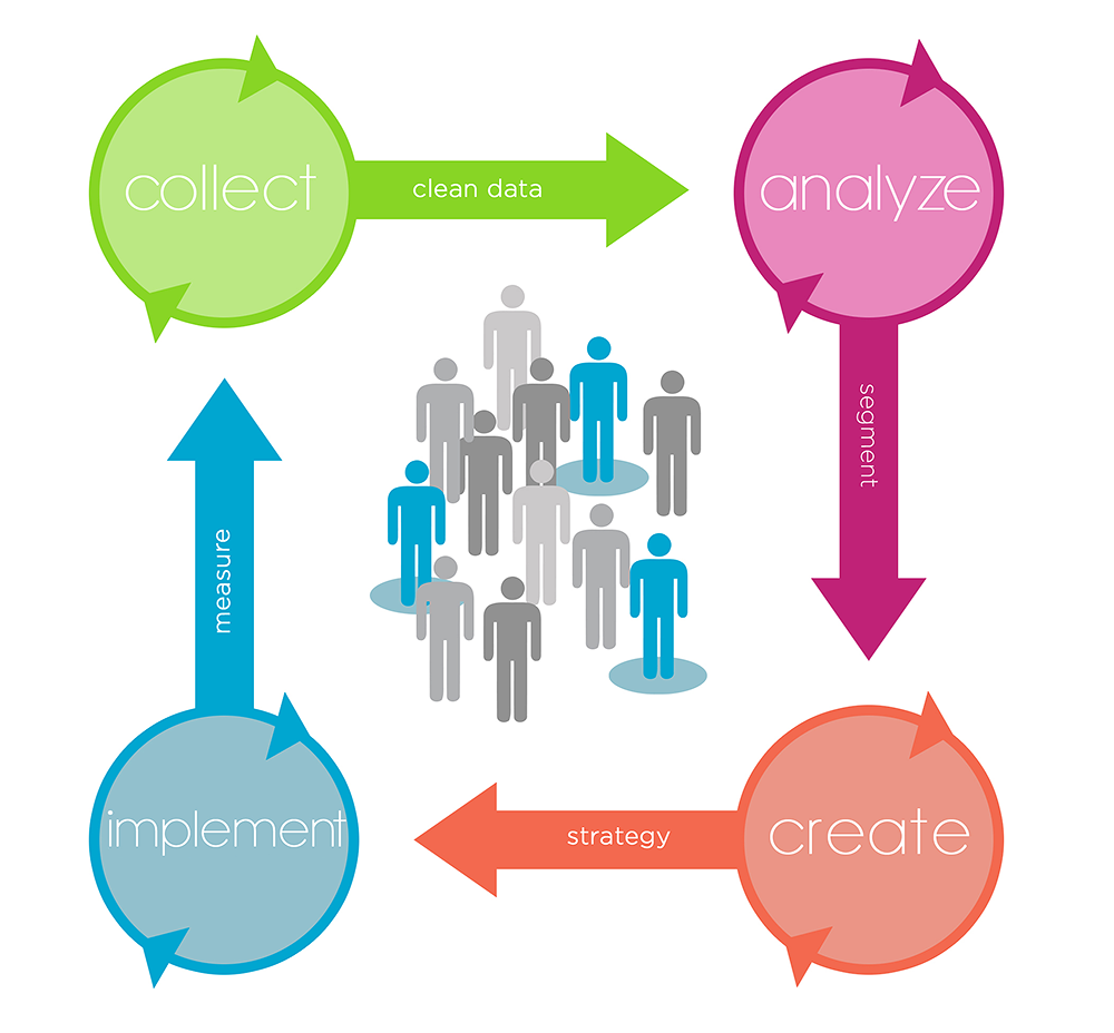 Marketing Consultant, Customer Life cycle, customer journey
